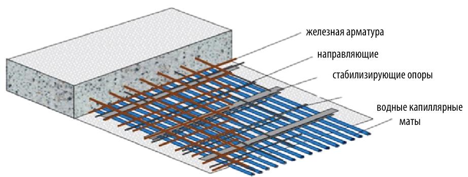 Внедрение водных капиллярных матов в бетон